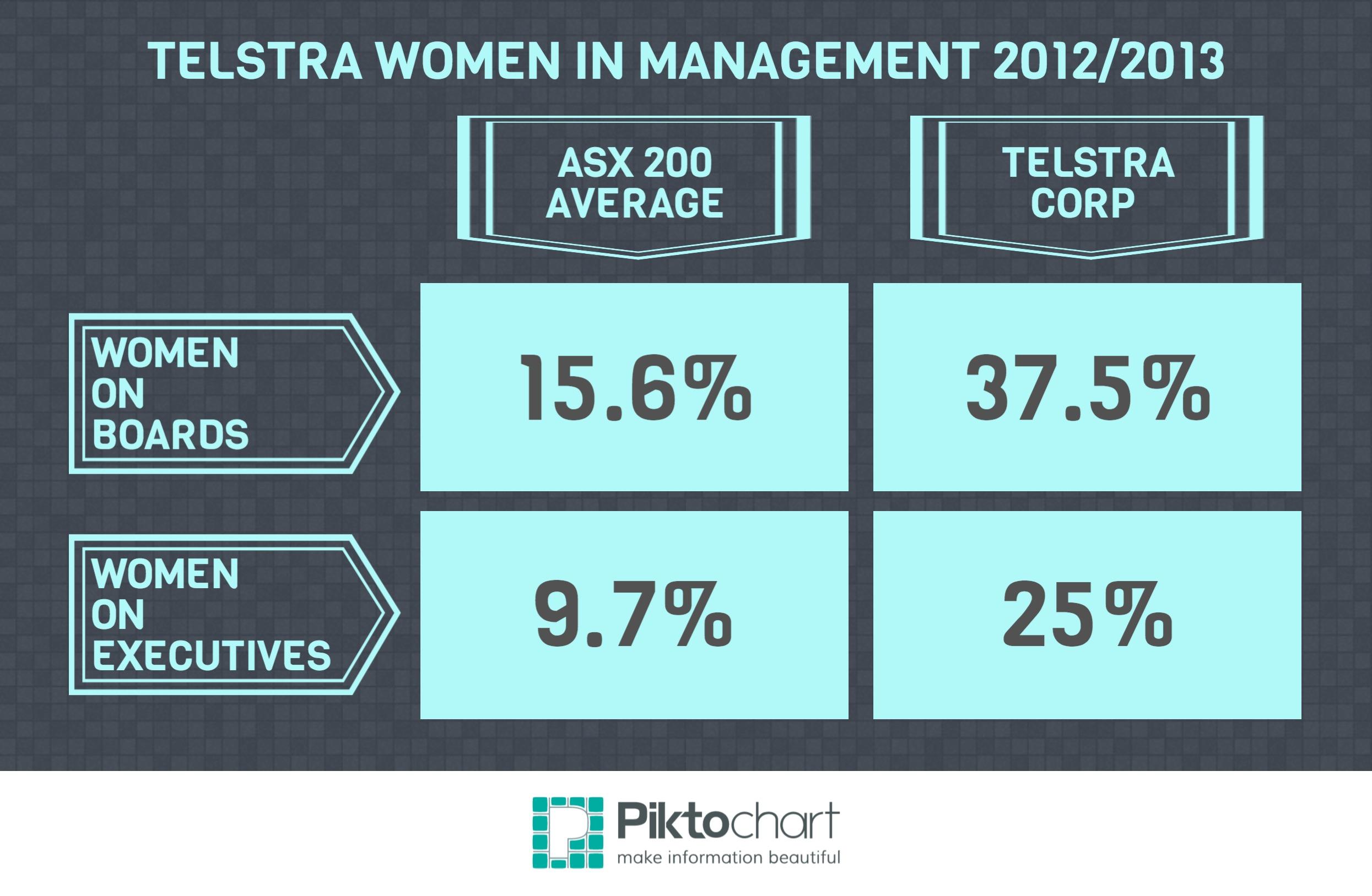 Telstra Executive Women 2012/13