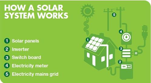 how-solar-system-work