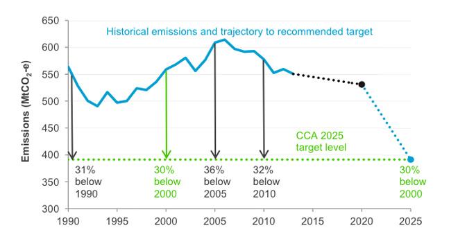 emissions-cuts-CCA